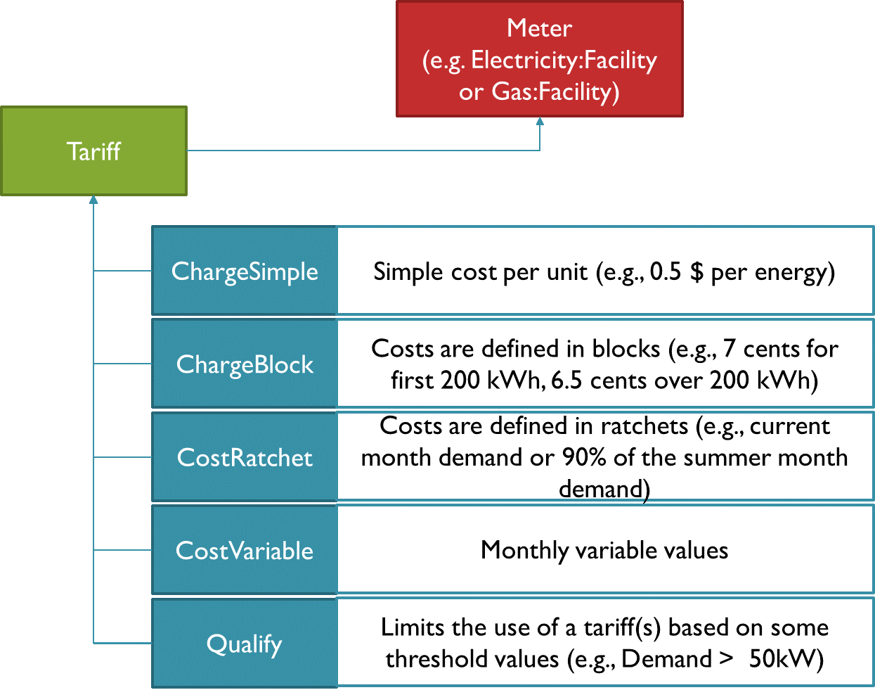 Figure 2: Utility cost objects